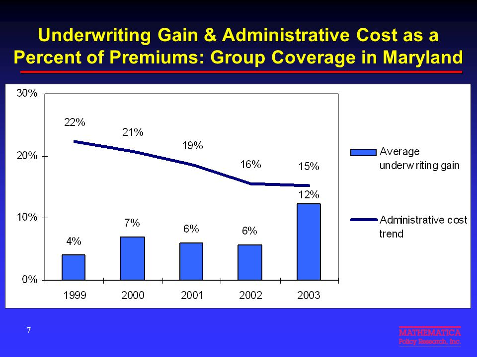 Underwriting Gain & Administrative Cost as a Percent of Premiums: Group Coverage in Maryland 7