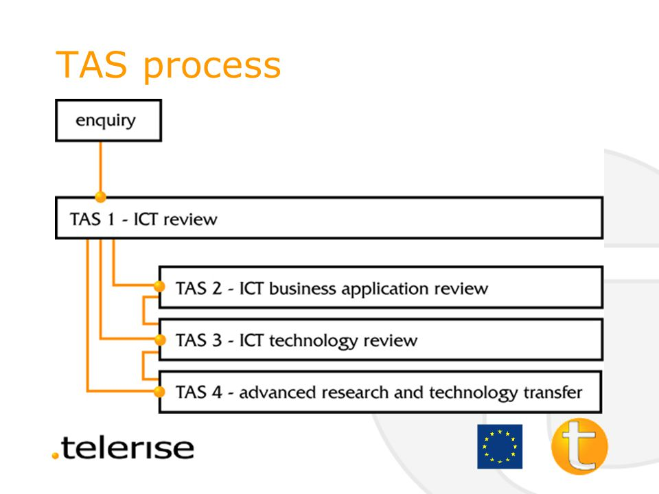 telerise advisory services (TAS) –the ICT technology review (TAS3) a review of the potential benefits that could be realised by implementing one or more 'enabling' technologies across you business –advanced research and technology transfer(TAS4) access to knowledge on advanced ICT applications and the research base