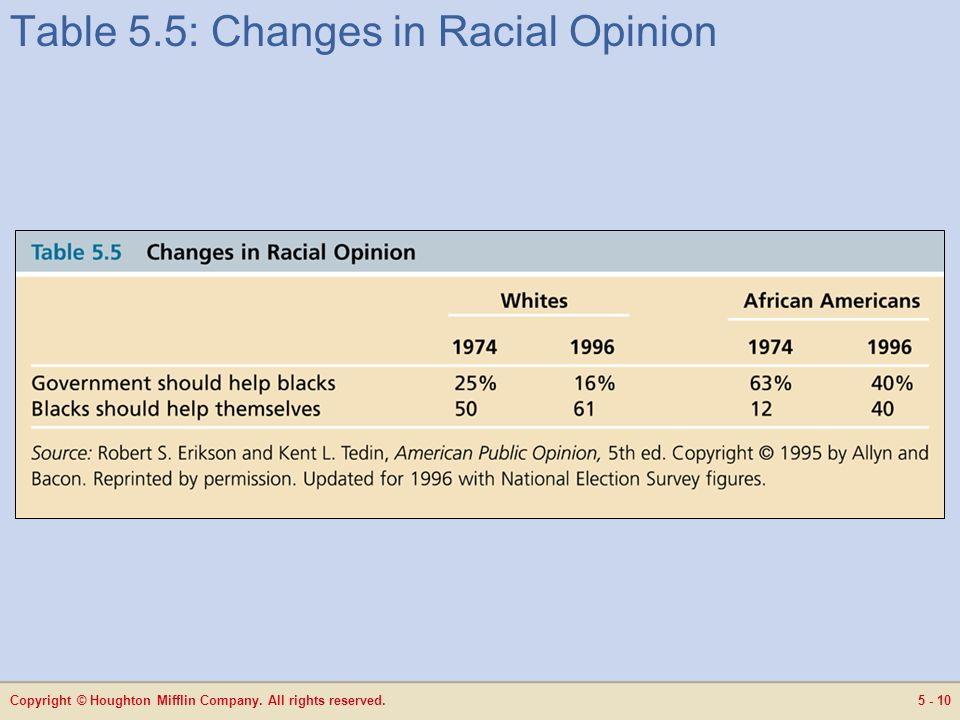 Copyright © Houghton Mifflin Company. All rights reserved.5 - 10 Table 5.5: Changes in Racial Opinion