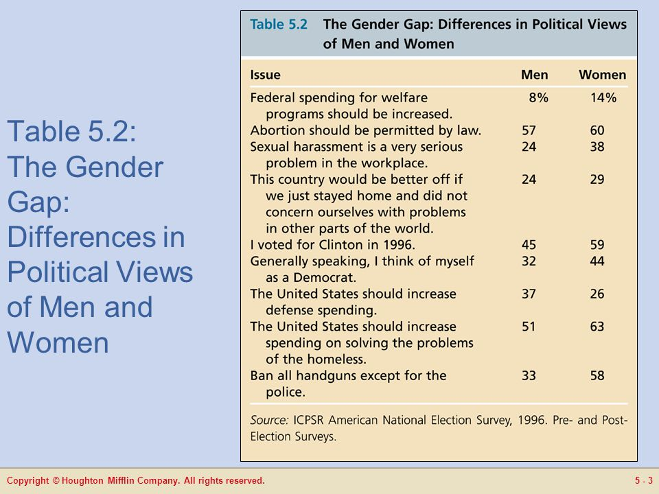 Copyright © Houghton Mifflin Company. All rights reserved.5 - 3 Table 5.2: The Gender Gap: Differences in Political Views of Men and Women