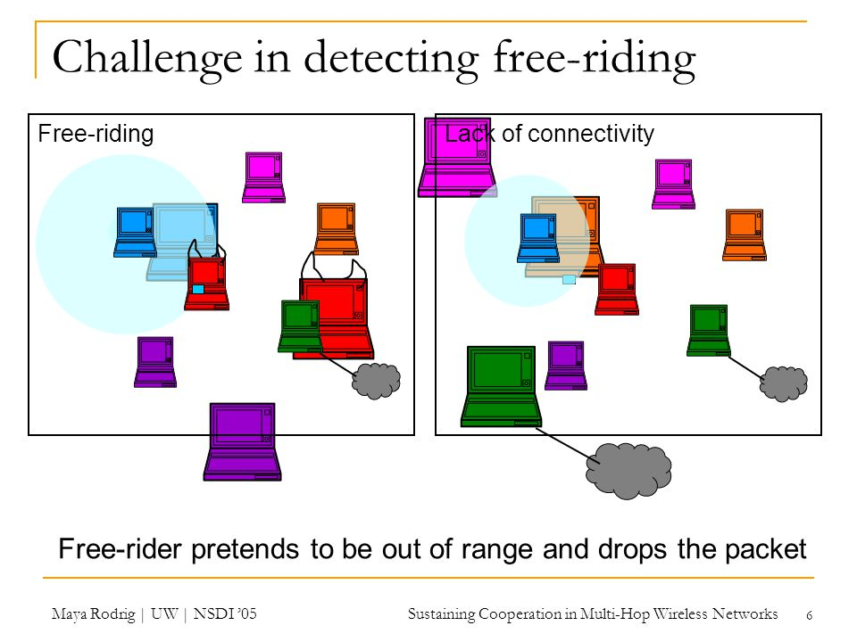 Maya Rodrig | UW | NSDI '05 Sustaining Cooperation in Multi-Hop Wireless Networks 6 Free-rider pretends to be out of range and drops the packet Challenge in detecting free-riding Free-ridingLack of connectivity