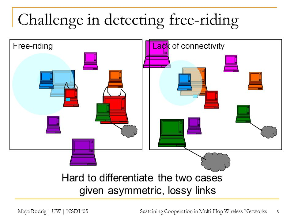 Maya Rodrig | UW | NSDI '05 Sustaining Cooperation in Multi-Hop Wireless Networks 8 Challenge in detecting free-riding Free-ridingLack of connectivity Hard to differentiate the two cases given asymmetric, lossy links