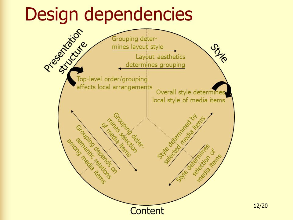 12/20 Design dependencies Presentation structure Style Content Grouping deter- mines selection of media items Grouping depends on semantic relations among media items Style determined by selected media items Style determines selection of media items Top-level order/grouping affects local arrangements Overall style determines local style of media items Grouping deter- mines layout style Layout aesthetics determines grouping