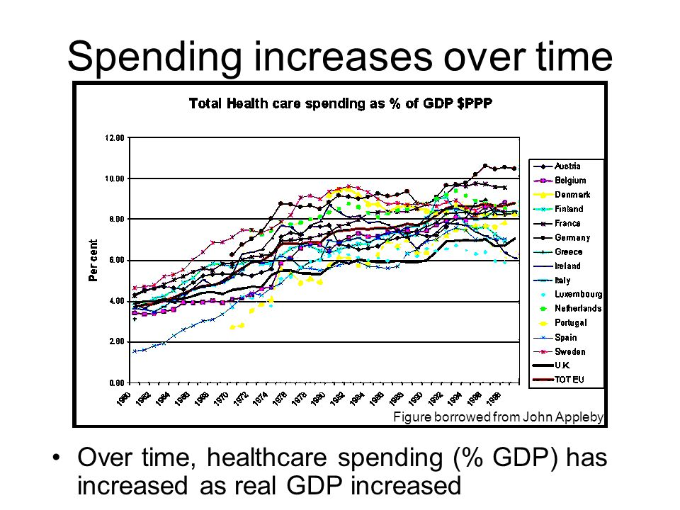 Spending increases over time Over time, healthcare spending (% GDP) has increased as real GDP increased Figure borrowed from John Appleby