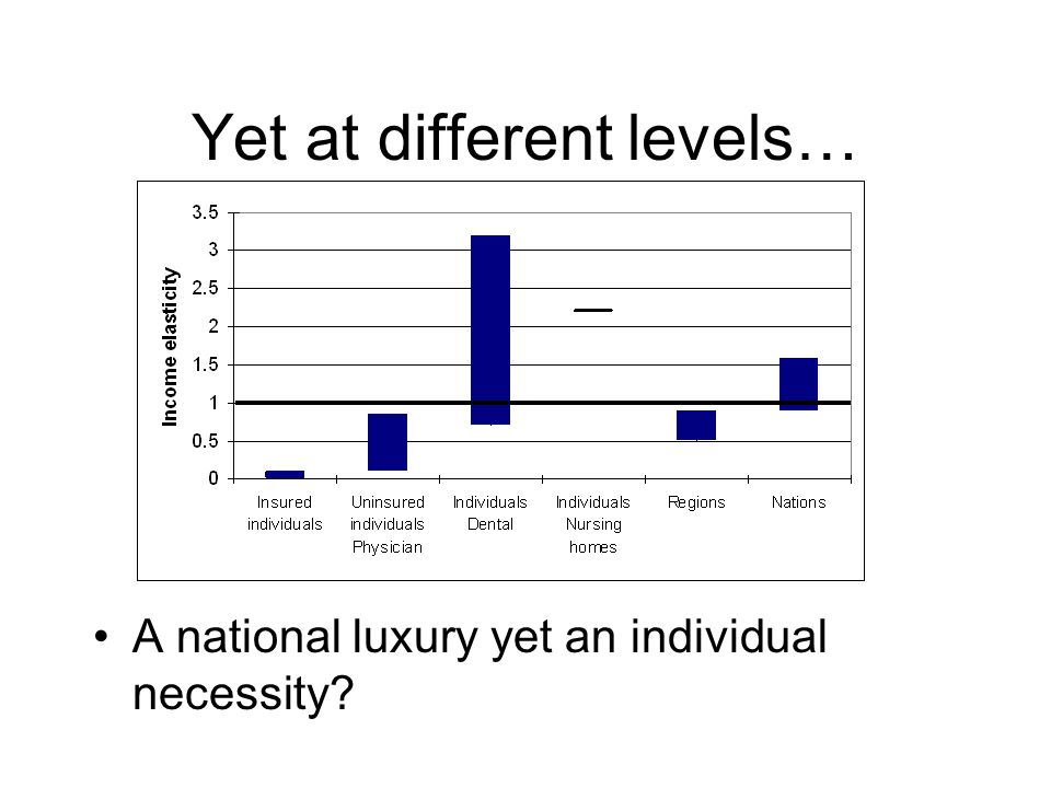 Yet at different levels… A national luxury yet an individual necessity
