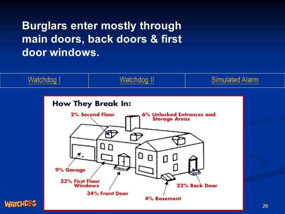 20 Burglars enter mostly through main doors, back doors & first door windows. Watchdog IWatchdog IISimulated Alarm