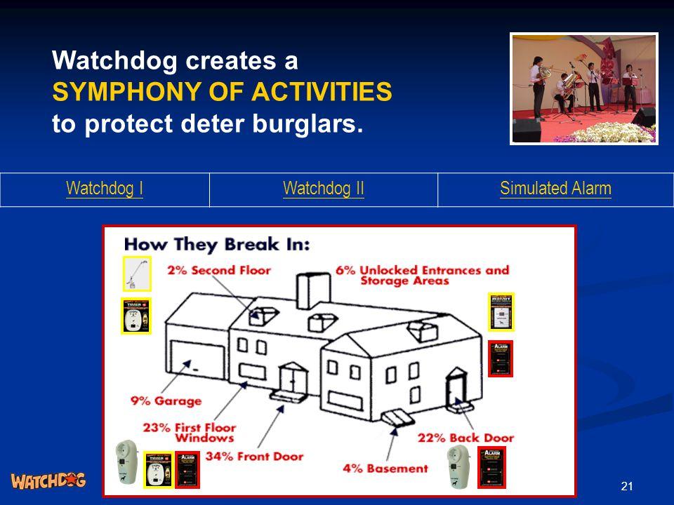 21 Watchdog creates a SYMPHONY OF ACTIVITIES to protect deter burglars. Watchdog IWatchdog IISimulated Alarm