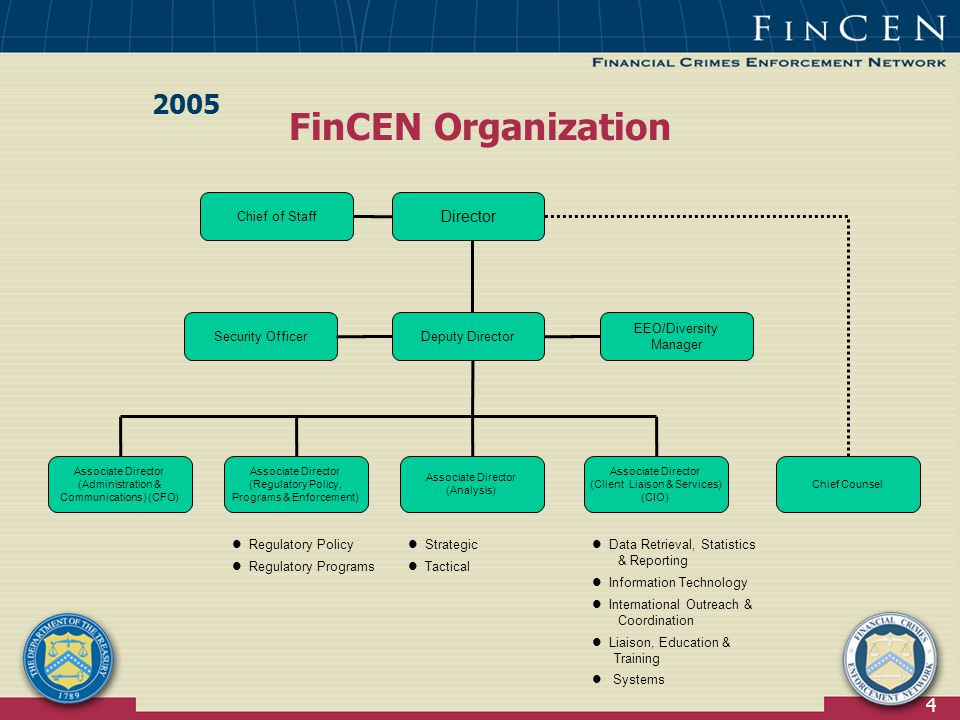 4 FinCEN Organization 2005 Director Deputy Director Chief of Staff Associate Director (Regulatory Policy, Programs & Enforcement) Associate Director (Administration & Communications) (CFO) Associate Director (Analysis) Associate Director (Client Liaison & Services) (CIO) Chief Counsel EEO/Diversity Manager Security Officer Regulatory Policy Regulatory Programs Strategic Tactical Data Retrieval, Statistics & Reporting Information Technology International Outreach & Coordination Liaison, Education & Training Systems