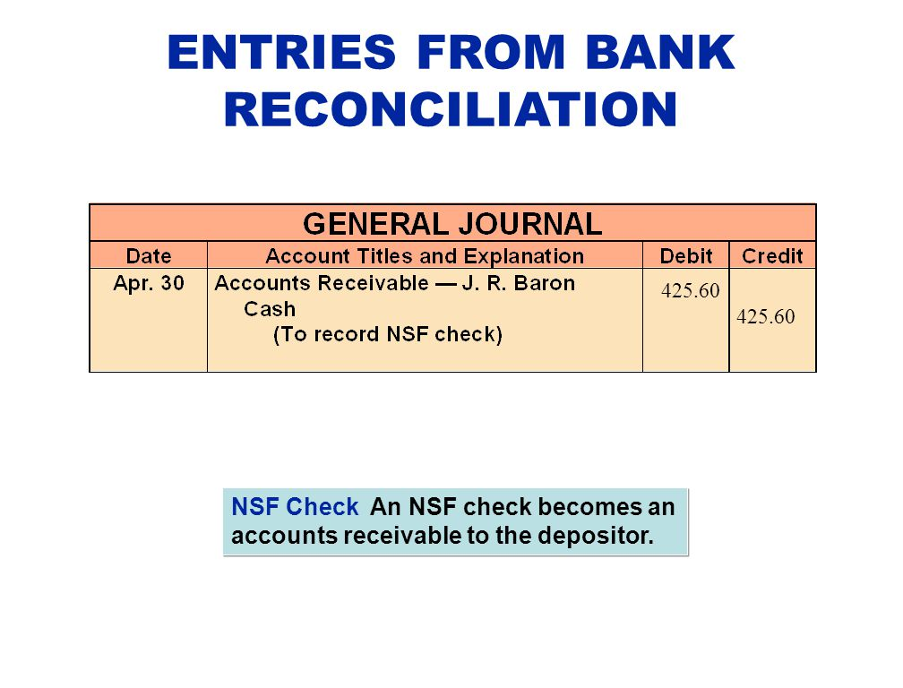 ENTRIES FROM BANK RECONCILIATION NSF Check An NSF check becomes an accounts receivable to the depositor. 425.60