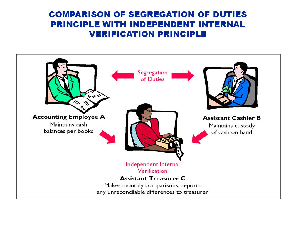 COMPARISON OF SEGREGATION OF DUTIES PRINCIPLE WITH INDEPENDENT INTERNAL VERIFICATION PRINCIPLE