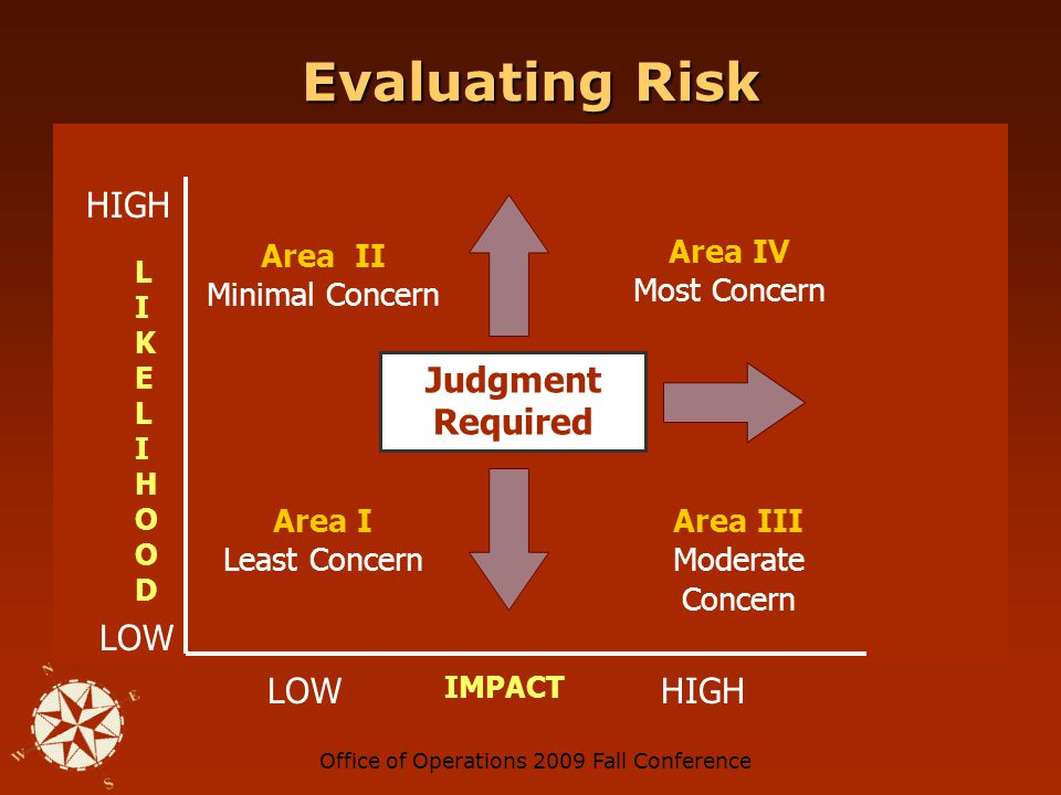 Office of Operations 2009 Fall Conference Evaluating Risk Judgment Required LOW IMPACT HIGH LOW LIKELIHOODLIKELIHOOD HIGH Area I Least Concern Area III Moderate Concern Area IV Most Concern Area II Minimal Concern