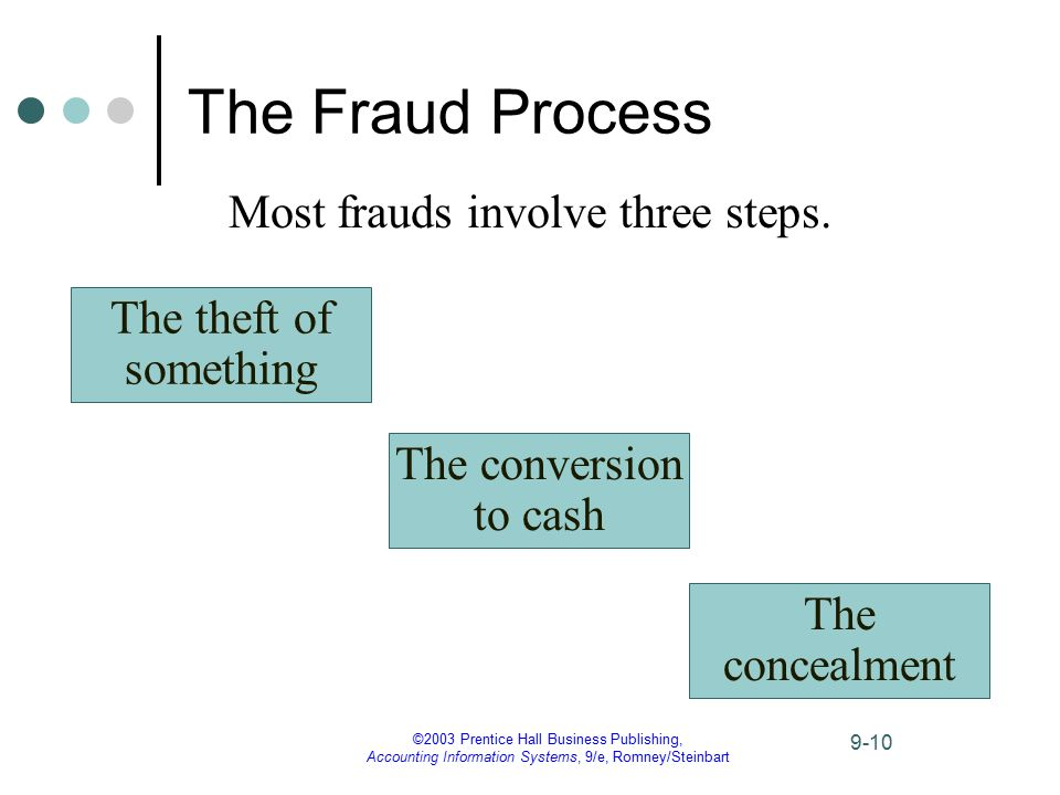 ©2003 Prentice Hall Business Publishing, Accounting Information Systems, 9/e, Romney/Steinbart 9-10 The Fraud Process Most frauds involve three steps.