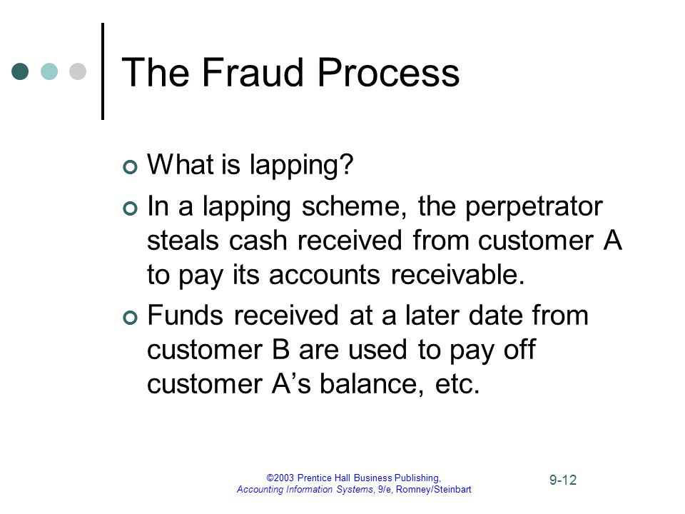©2003 Prentice Hall Business Publishing, Accounting Information Systems, 9/e, Romney/Steinbart 9-12 The Fraud Process What is lapping? In a lapping sc