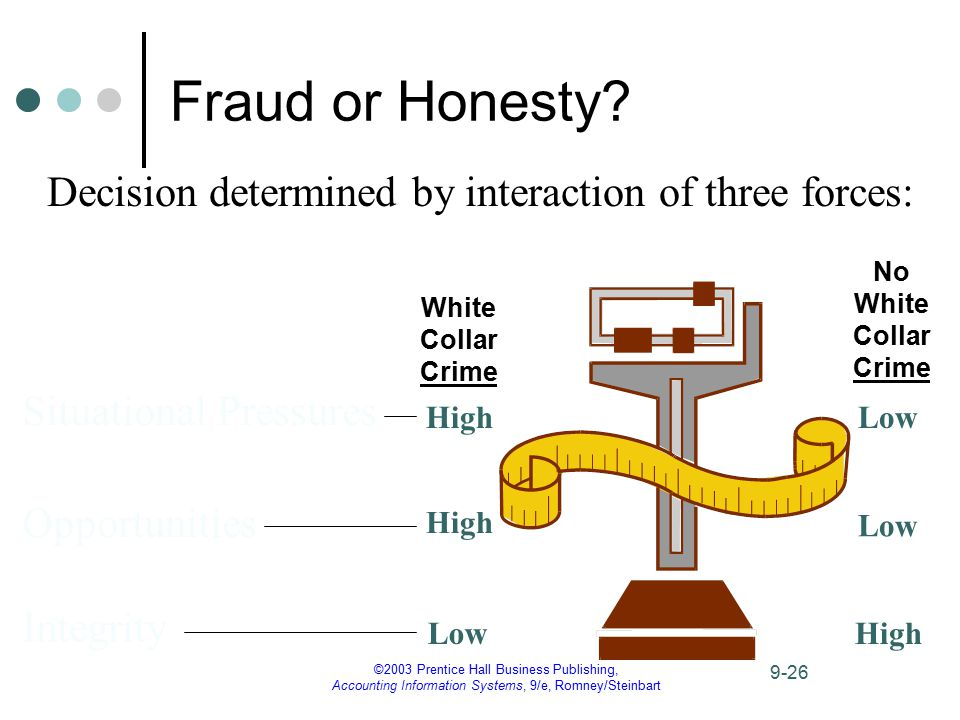 ©2003 Prentice Hall Business Publishing, Accounting Information Systems, 9/e, Romney/Steinbart 9-26 Fraud or Honesty? Decision determined by interacti