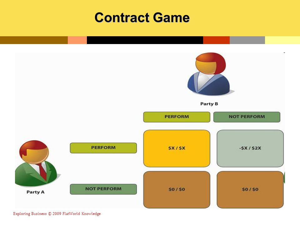 Exploring Business © 2009 FlatWorld Knowledge Contract Game