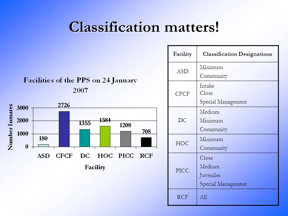 Classification matters.