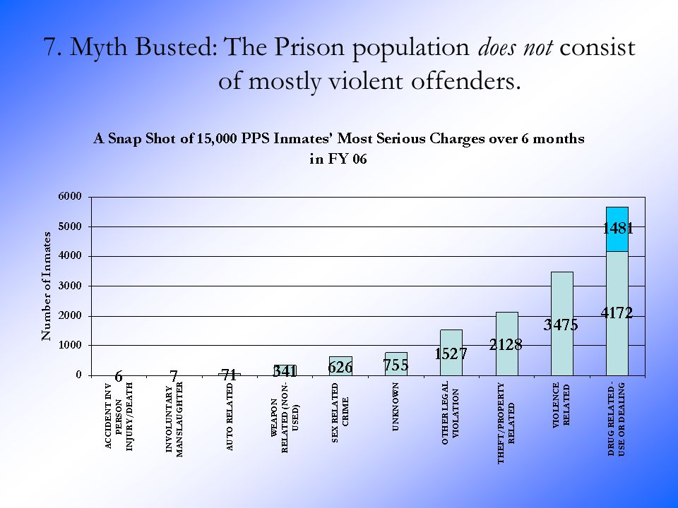 7. Myth Busted: The Prison population does not consist of mostly violent offenders.