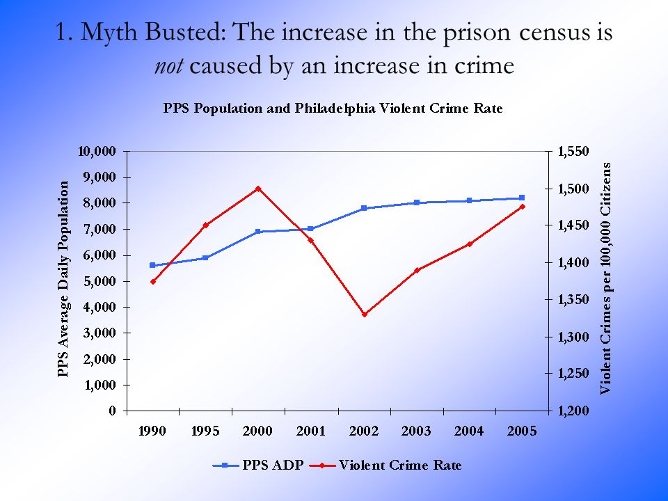 1. Myth Busted: The increase in the prison census is not caused by an increase in crime