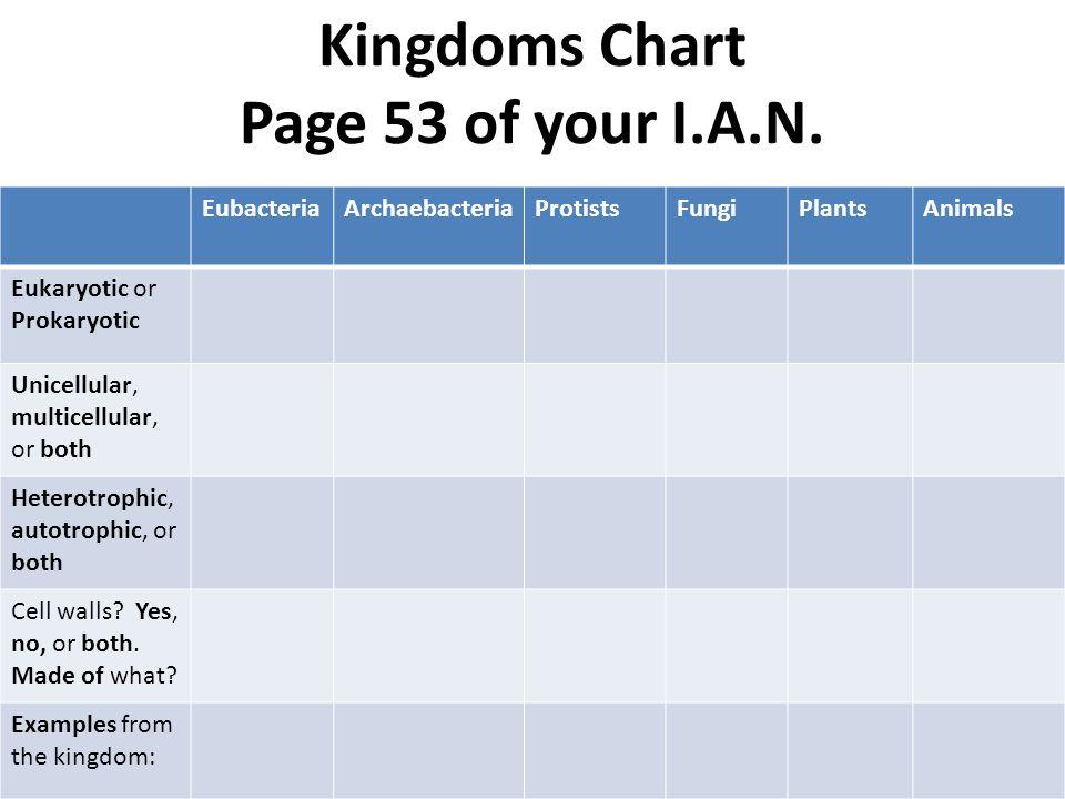 Kingdoms Chart Page 53 of your I.A.N. EubacteriaArchaebacteriaProtistsFungiPlantsAnimals Eukaryotic or Prokaryotic Unicellular, multicellular, or both