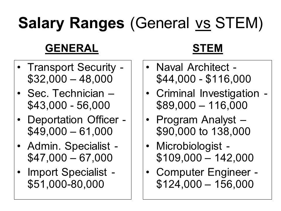 Salary Ranges (General vs STEM) Transport Security - $32,000 – 48,000 Sec.