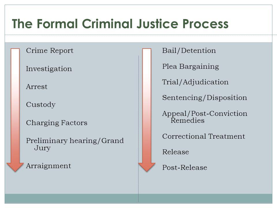 Crime Report Investigation Arrest Custody Charging Factors Preliminary hearing/Grand Jury Arraignment The Formal Criminal Justice Process Bail/Detenti