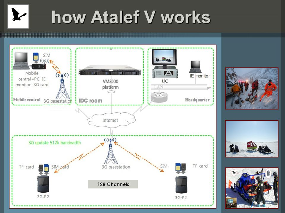 how Atalef V works how Atalef V works 128 Channels 128 Channels