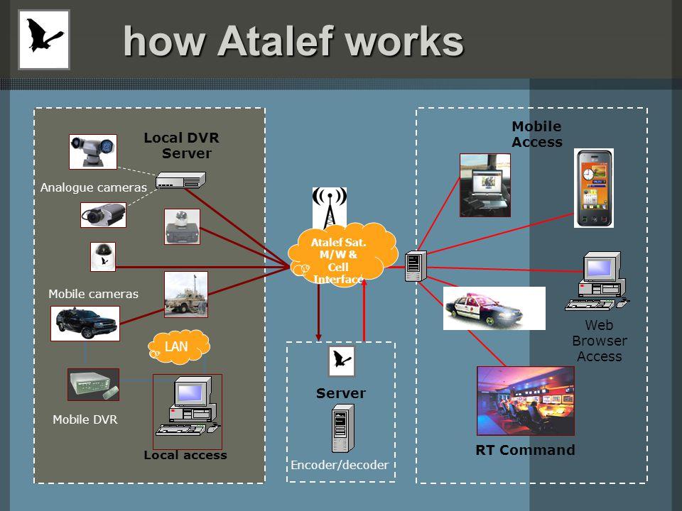 Deploy - Transmit - Monitor Deploy - Transmit - Monitor Deploy Deploy Transmit Transmit Monito r Monito r Anywhere 3G – WiFi - RF - Satellite Everywhere