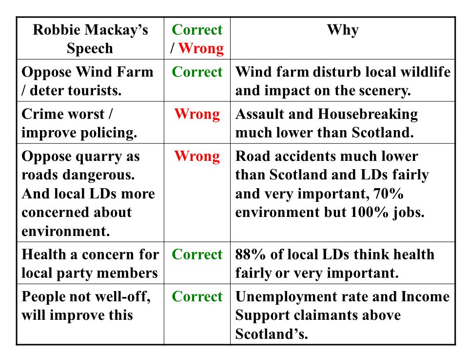 Robbie Mackay's Speech Correct / Wrong Why Oppose Wind Farm / deter tourists.