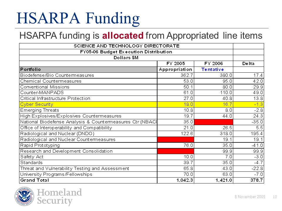 8 November 200510 HSARPA Funding HSARPA funding is allocated from Appropriated line items
