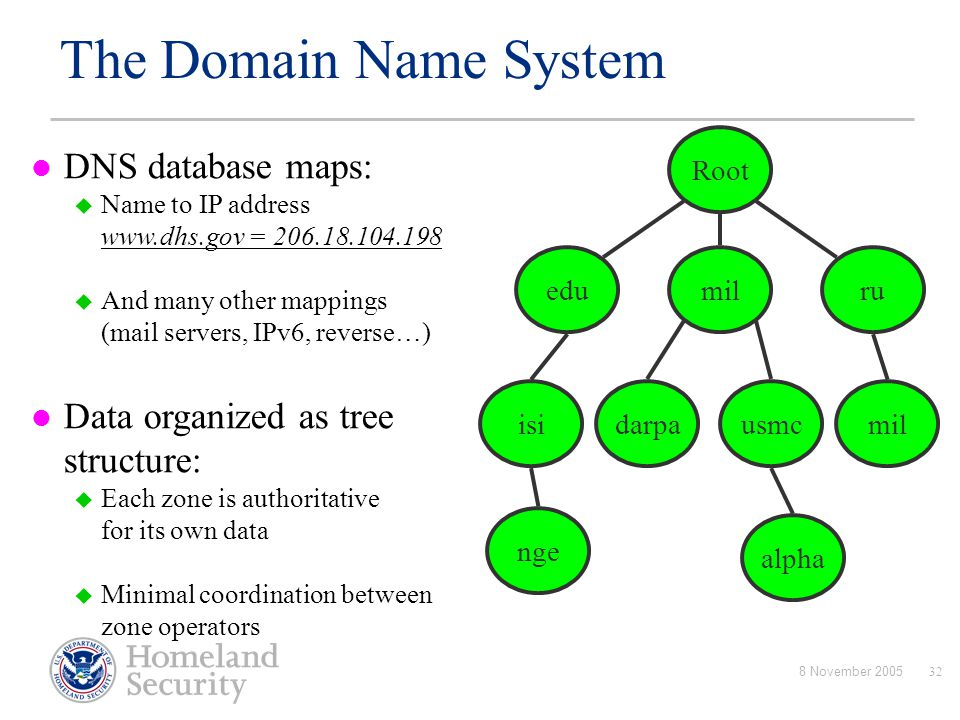 8 November 200532 Root DNS database maps:  Name to IP address www.dhs.gov = 206.18.104.198  And many other mappings (mail servers, IPv6, reverse…) D
