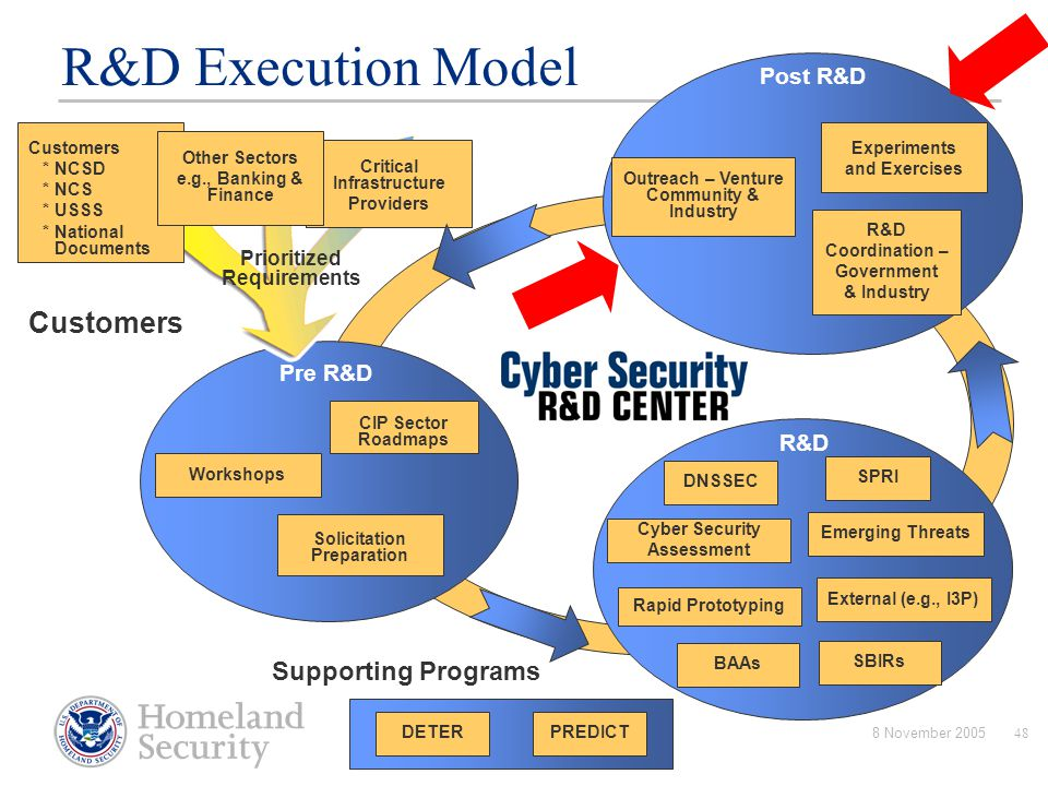 8 November 200548 R&D Execution Model Solicitation Preparation Pre R&D CIP Sector Roadmaps Workshops Customers Critical Infrastructure Providers Criti