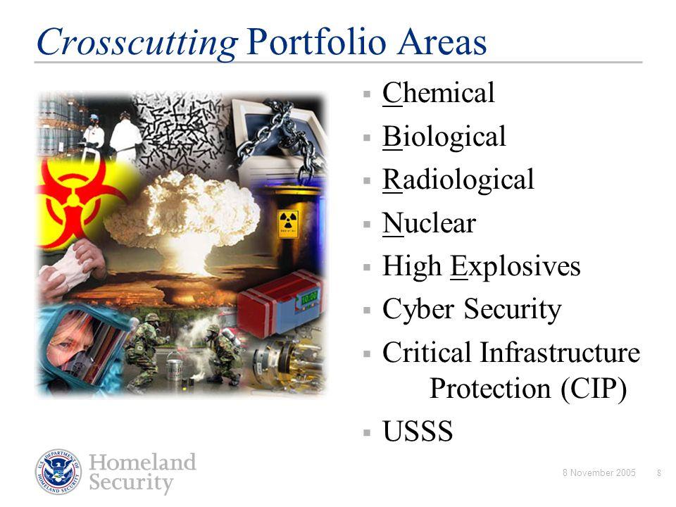 8 November 200549 Experiments and Exercises Experiments  U.S.