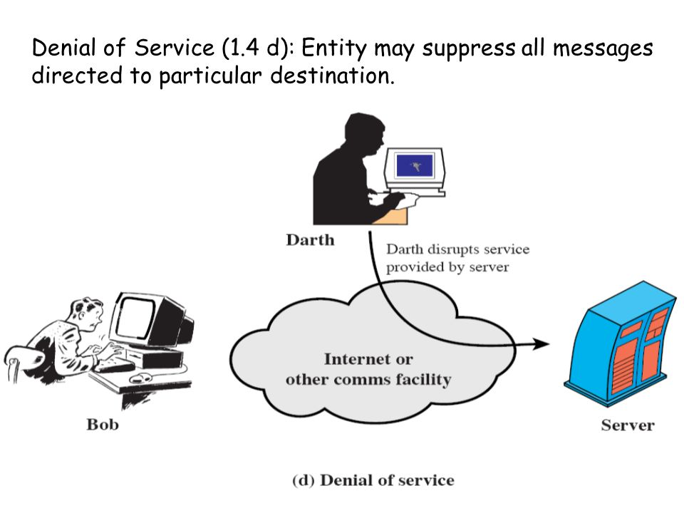 Denial of Service (1.4 d): Entity may suppress all messages directed to particular destination.