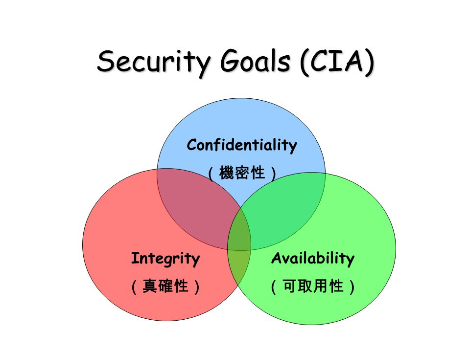 Security Goals (CIA) Integrity (真確性) Confidentiality (機密性) Availability (可取用性)