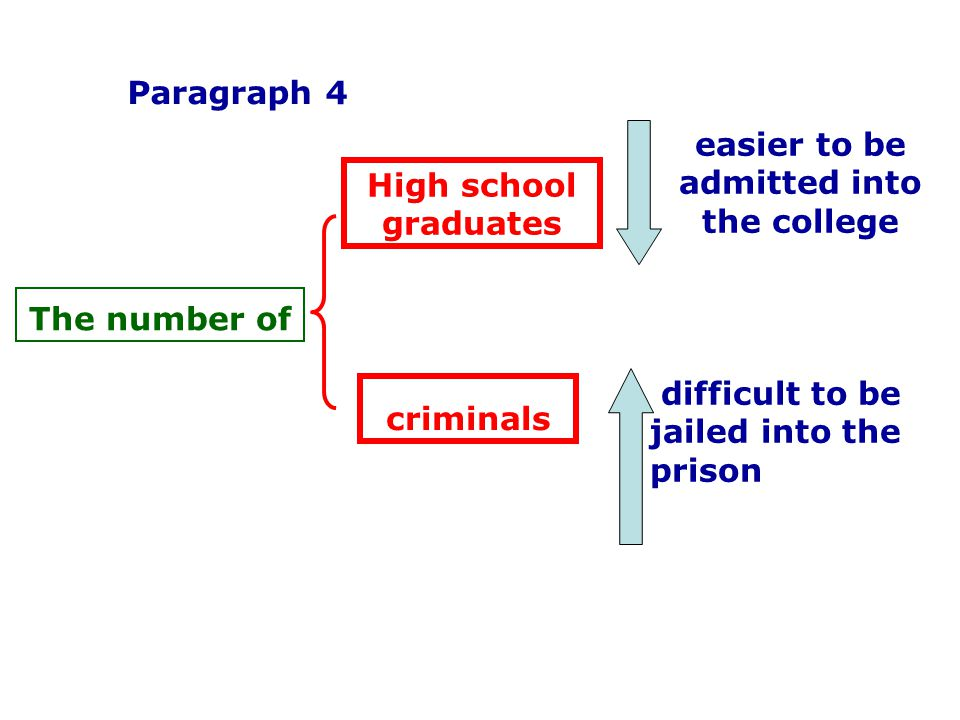 High school graduates criminals easier to be admitted into the college difficult to be jailed into the prison The number of Paragraph 4