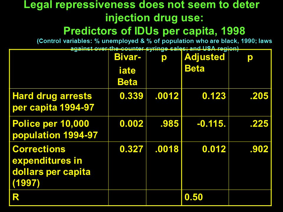 Legal repressiveness does not seem to deter injection drug use: Predictors of IDUs per capita, 1998 (Control variables: % unemployed & % of population who are black, 1990; laws against over-the-counter syringe sales; and USA region) Bivar- iate Beta pAdjusted Beta p Hard drug arrests per capita 1994-97 0.339.00120.123.205 Police per 10,000 population 1994-97 0.002.985-0.115..225 Corrections expenditures in dollars per capita (1997) 0.327.00180.012.902 R0.50