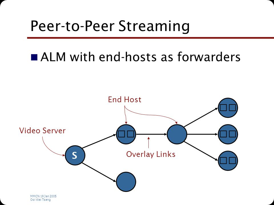 MMCN 19 Jan 2005 Ooi Wei Tsang Peer-to-Peer Streaming ALM with end-hosts as forwarders S Video Server End Host Overlay Links