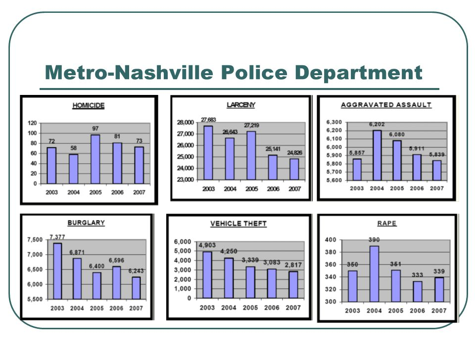 Metro-Nashville Police Department