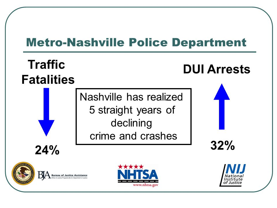 Traffic Fatalities 24% DUI Arrests 32% Nashville has realized 5 straight years of declining crime and crashes