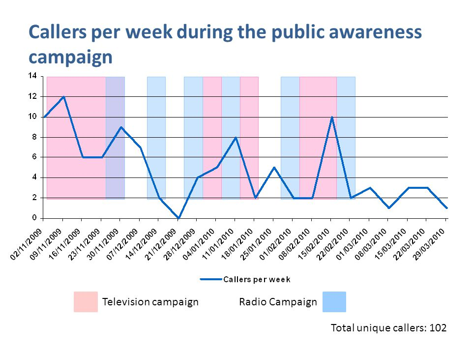 Television campaign Radio Campaign Total unique callers: 102 Callers per week during the public awareness campaign