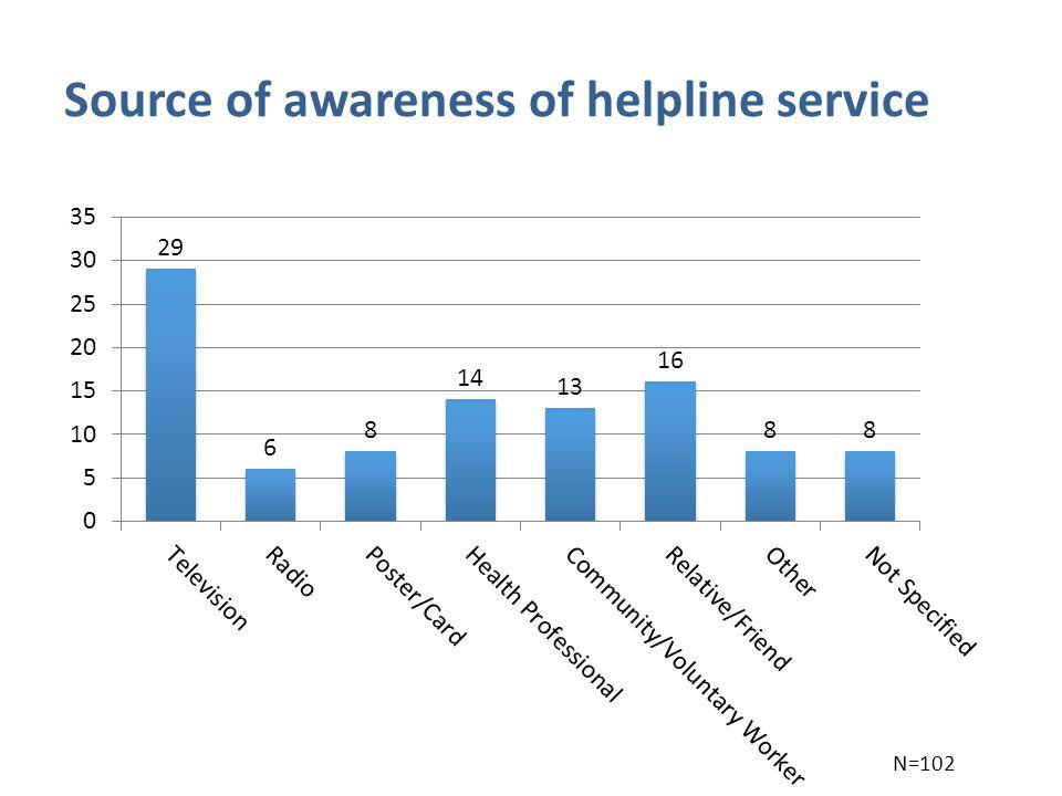 Source of awareness of helpline service N=102