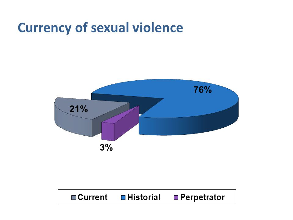 Currency of sexual violence