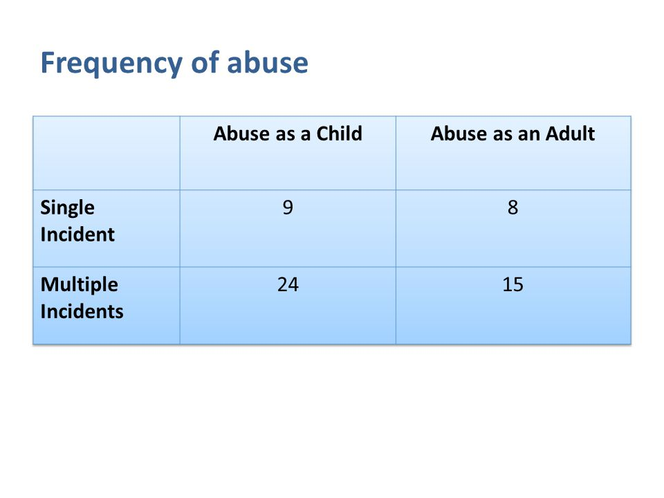 Frequency of abuse