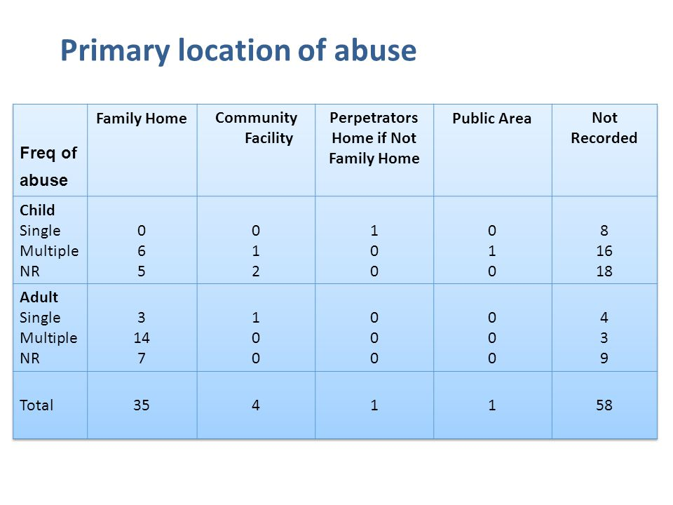 Primary location of abuse