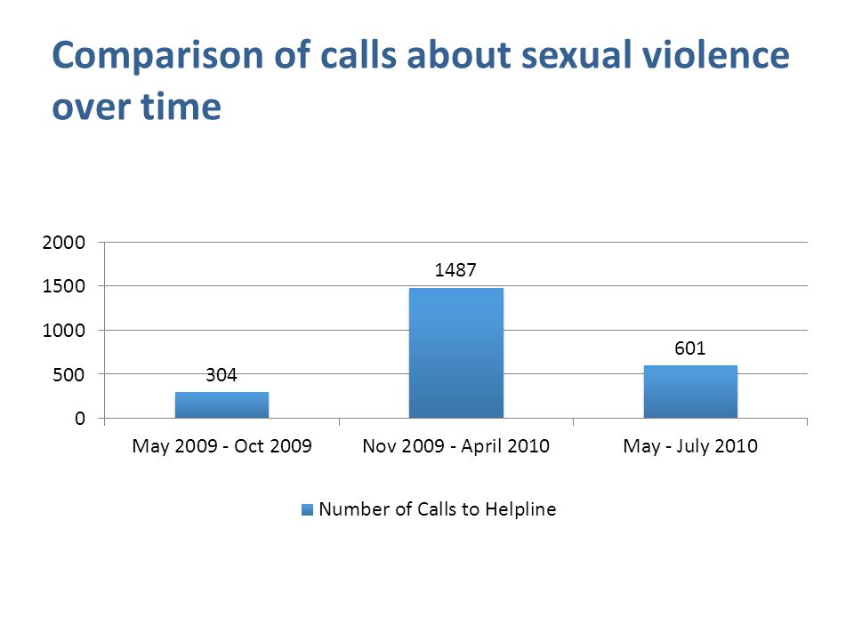 Comparison of calls about sexual violence over time