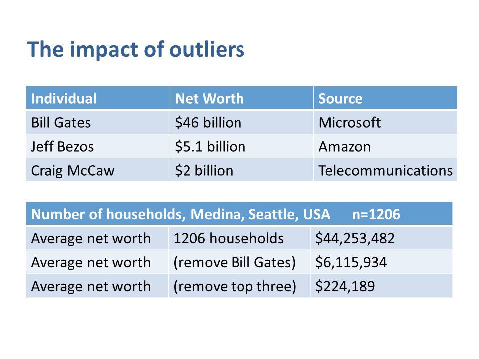 IndividualNet WorthSource Bill Gates$46 billionMicrosoft Jeff Bezos$5.1 billionAmazon Craig McCaw$2 billionTelecommunications The impact of outliers Number of households, Medina, Seattle, USA n=1206 Average net worth1206 households$44,253,482 Average net worth(remove Bill Gates)$6,115,934 Average net worth(remove top three)$224,189