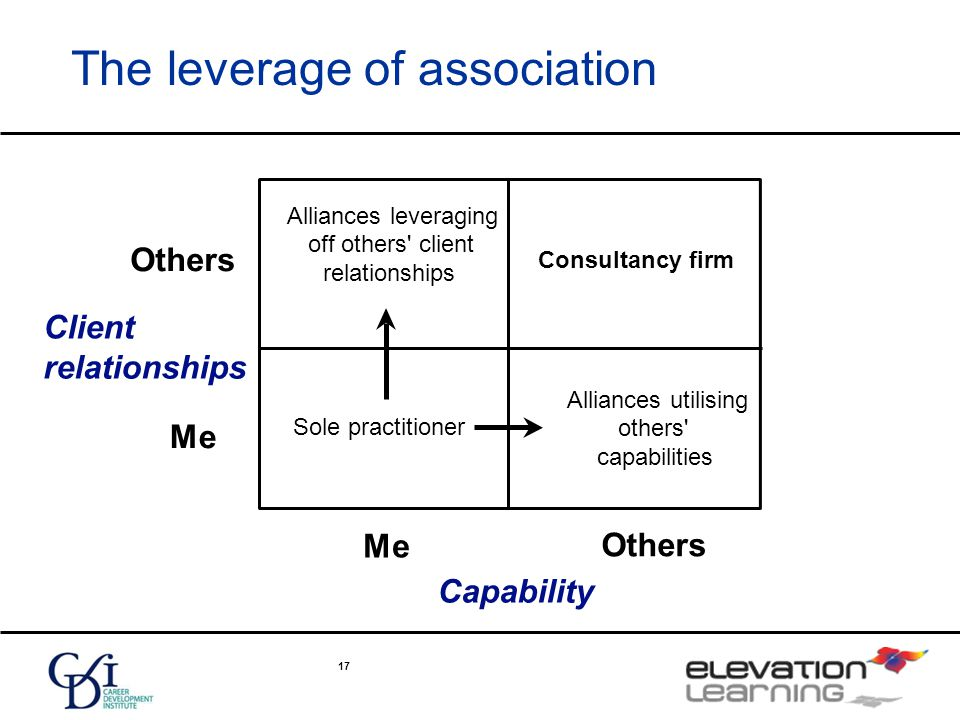 17 The leverage of association Client relationships Capability Me Others Alliances leveraging off others client relationships Alliances utilising others capabilities Consultancy firm Sole practitioner