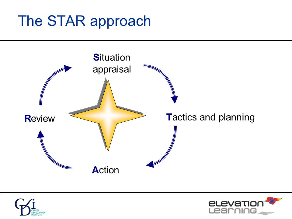 The STAR approach Situation appraisal Tactics and planning Action Review