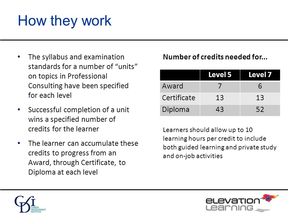 How they work The syllabus and examination standards for a number of units on topics in Professional Consulting have been specified for each level Successful completion of a unit wins a specified number of credits for the learner The learner can accumulate these credits to progress from an Award, through Certificate, to Diploma at each level Level 5Level 7 Award76 Certificate13 Diploma4352 Number of credits needed for...