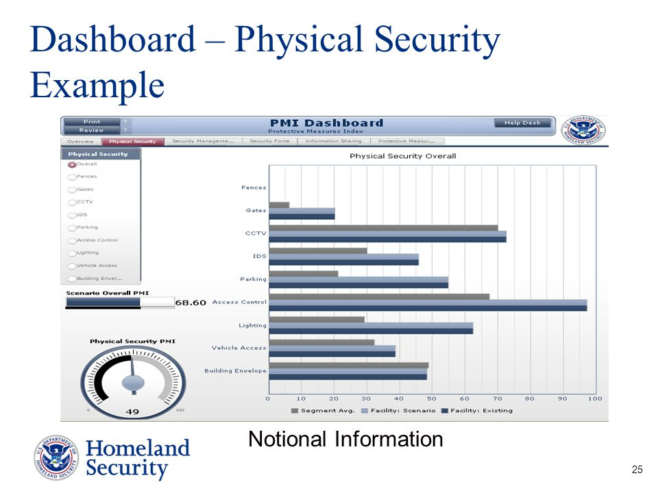 Dashboard – Physical Security Example Notional Information 25